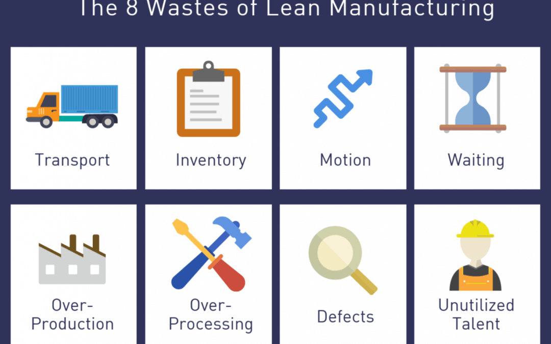 Learn about… The 8 Wastes of Lean!